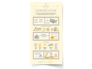 Metrie Anniversary Infographic